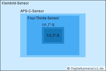 Digitalkamera sensor größen vergleich